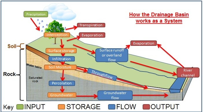 The Hydrological System Rivers Floods And Flood Management
